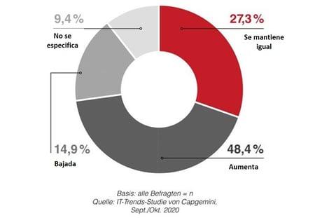 Comparación presupuestos TI